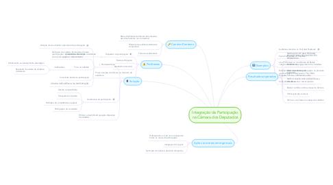 Mind Map: Integração da Participação na Câmara dos Deputados