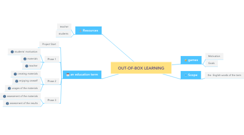 Mind Map: OUT-OF-BOX LEARNING