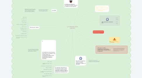 Mind Map: LA COMUNICACIÓN ASERTIVA