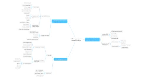 Mind Map: Políticas y programas sociales en México