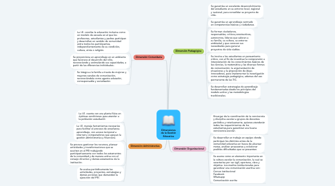 Mind Map: Dimensiones de la Gestión Educativa