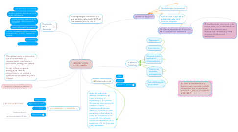 Mind Map: JUICIO ORAL MERCANTIL.