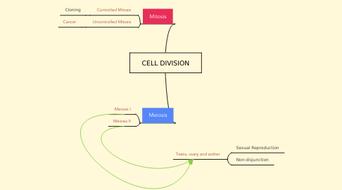 Mind Map: CELL DIVISION