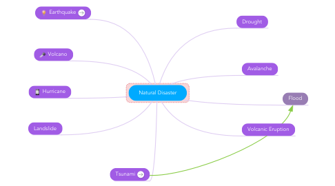 Mind Map: Natural Disaster