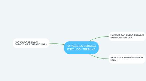 Mind Map: PANCASILA SEBAGAI IDEOLOGI TERBUKA