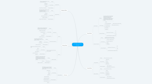 Mind Map: The Endocrine System Disorder