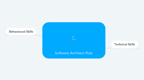 Mind Map: Software Architect Role