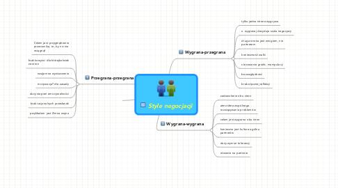 Mind Map: Style negocjacji