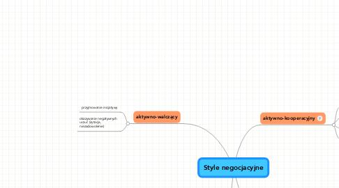 Mind Map: Style negocjacyjne