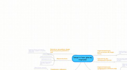 Mind Map: Taktyki w fazie głównejnegocjacji