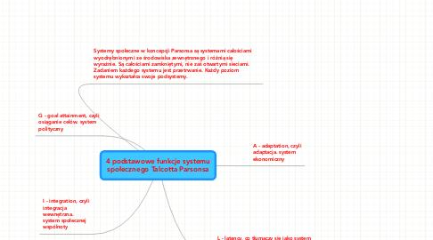 Mind Map: 4 podstawowe funkcje systemu społecznego Talcotta Parsonsa