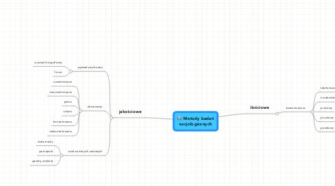 Mind Map: Metody badań socjologicznych