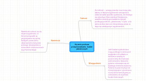 Mind Map: Kryteria podczas przeprowadzania  badań jakościowych