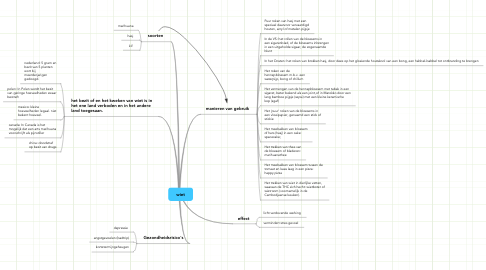 Mind Map: wiet