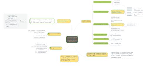 Mind Map: ¿Cuál será tú aporte para lograr la misión y consolidar la visión de la UNAD?
