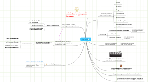 Mind Map: Con la LIM