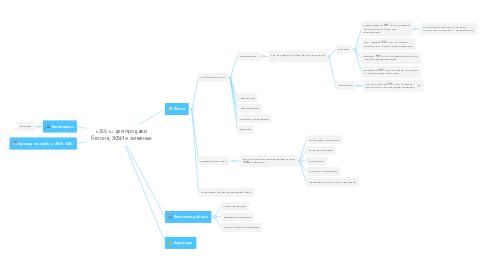 Mind Map: x350.ru для продажи бетона, ЖБИ и смежных