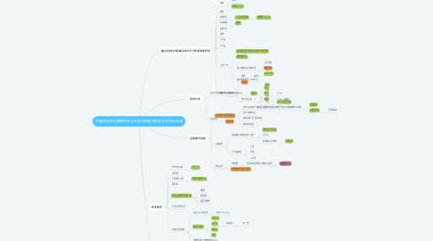Mind Map: 民族民间文化资源传承与开发利用技术集成与应用示范