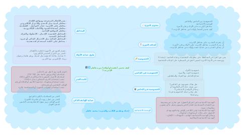 Mind Map: كيف نحمي أنفسنا وأولادنا من مخاطر الإنترنت؟