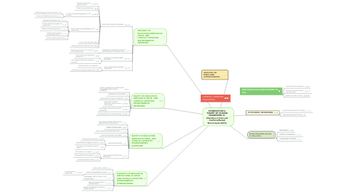 Mind Map: EVIDENCE FOR A THEORY OF CHANGE FRAMEWORK for Education in Crisis and Conflict-Affected Environments (EiCC)