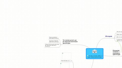 Mind Map: Почему человек забыл о памятниках архитектуры