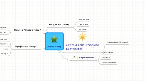 Mind Map: живой театр