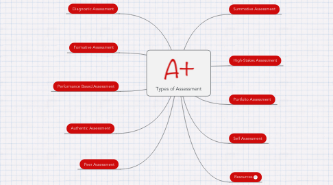 Mind Map: Types of Assessment