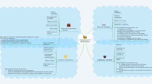 Mind Map: MAPA MENTAL  DE LAS DIMENSIONES DE LA GESTIÓN  EDUCATIVA