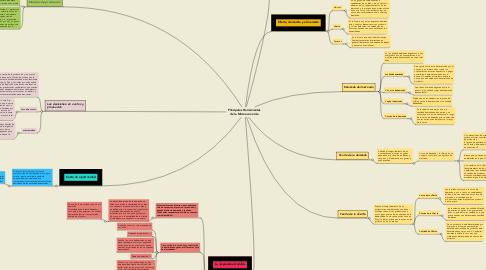 Mind Map: Principales Herramientas de la Microeconomía