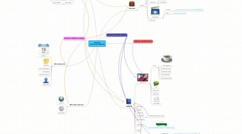 Mind Map: Activitatsextraescolars:Moodle