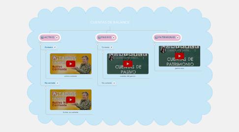 Mind Map: CUENTAS DE BALANCE