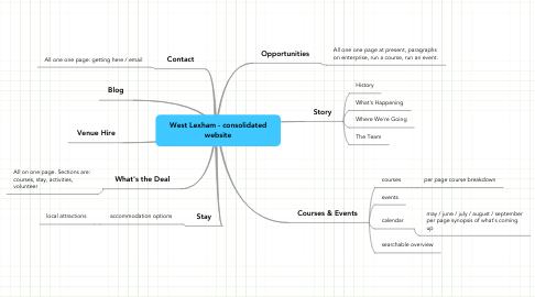 Mind Map: West Lexham - consolidated