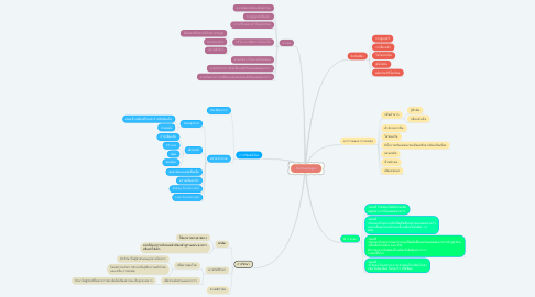 Mind Map: CA Esophagus
