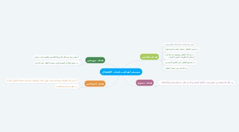 Mind Map: تصنيف اهداف مكتبات الاطفال