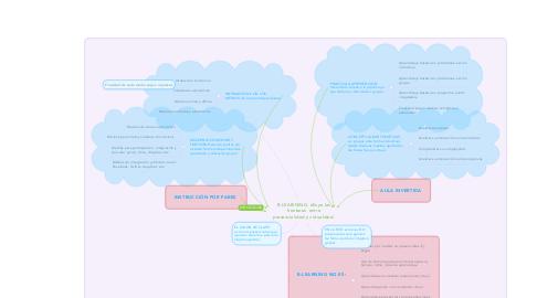 Mind Map: B-LEARINING: diluye las fronteras  entre presencialidad y virtualidad.