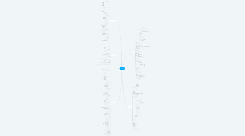 Mind Map: 宮川信子