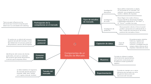 Mind Map: Componentes de un Estudio de Mercado