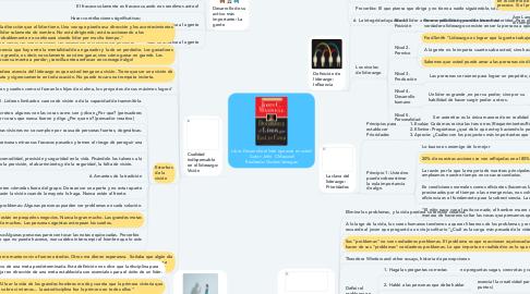 Mind Map: Libro: Desarrolle el líder que está en usted  Autor: John  C Maxwell Realizado: Nicolas Vanegas