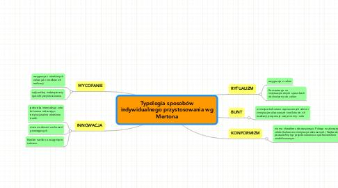 Mind Map: Typologia sposobów indywidualnego przystosowania wg Mertona