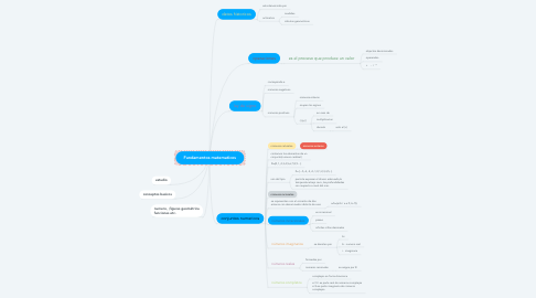 Mind Map: Fundamentos matematicos