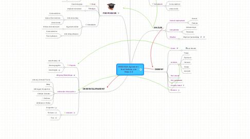 Mind Map: MOODLE-Aprenent ifent història a laWeb 2.0