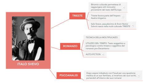 Mind Map: ITALO SVEVO