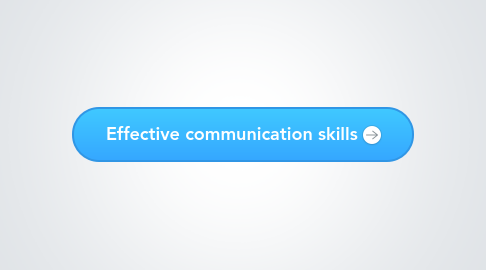 Mind Map: Effective communication skills