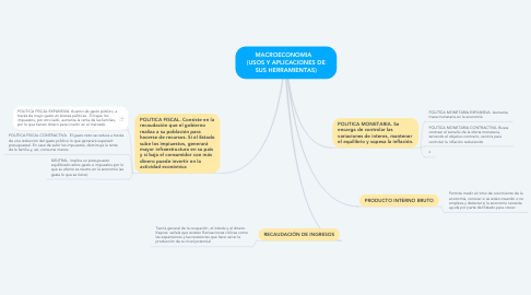 Mind Map: MACROECONOMIA    (USOS Y APLICACIONES DE SUS HERRAMIENTAS)