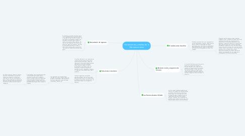 Mind Map: Herramientas y análisis de la Macroeconomía