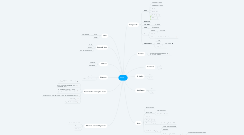 Mind Map: CI/CD