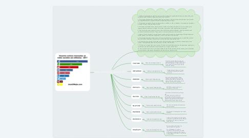 Mind Map: Redes sociales más usadas en 2017