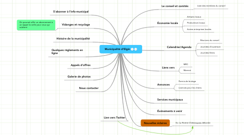 Mind Map: Municipalité d'Elgin