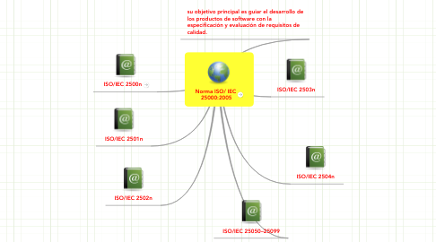 Mind Map: Norma ISO/ IEC  25000:2005