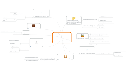 Mind Map: Norma ISO 25000:2005 (SQuaRE -Software Quality Requirements and Evaluation)